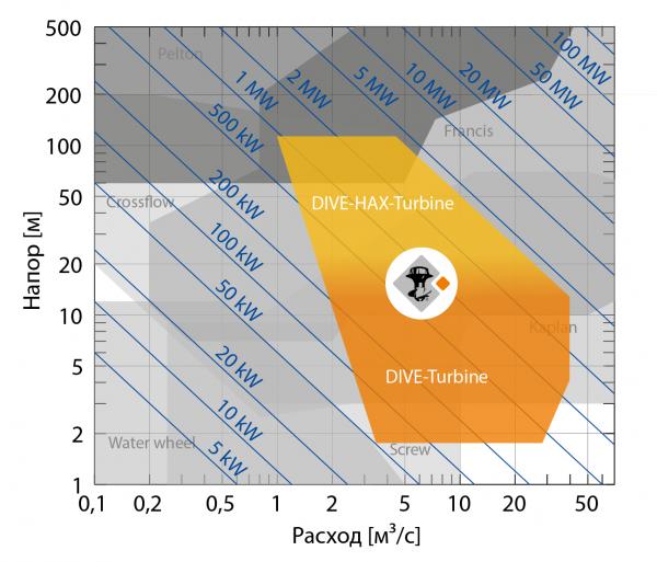 DIVE-Turbine_Range_of_Application_RU.png