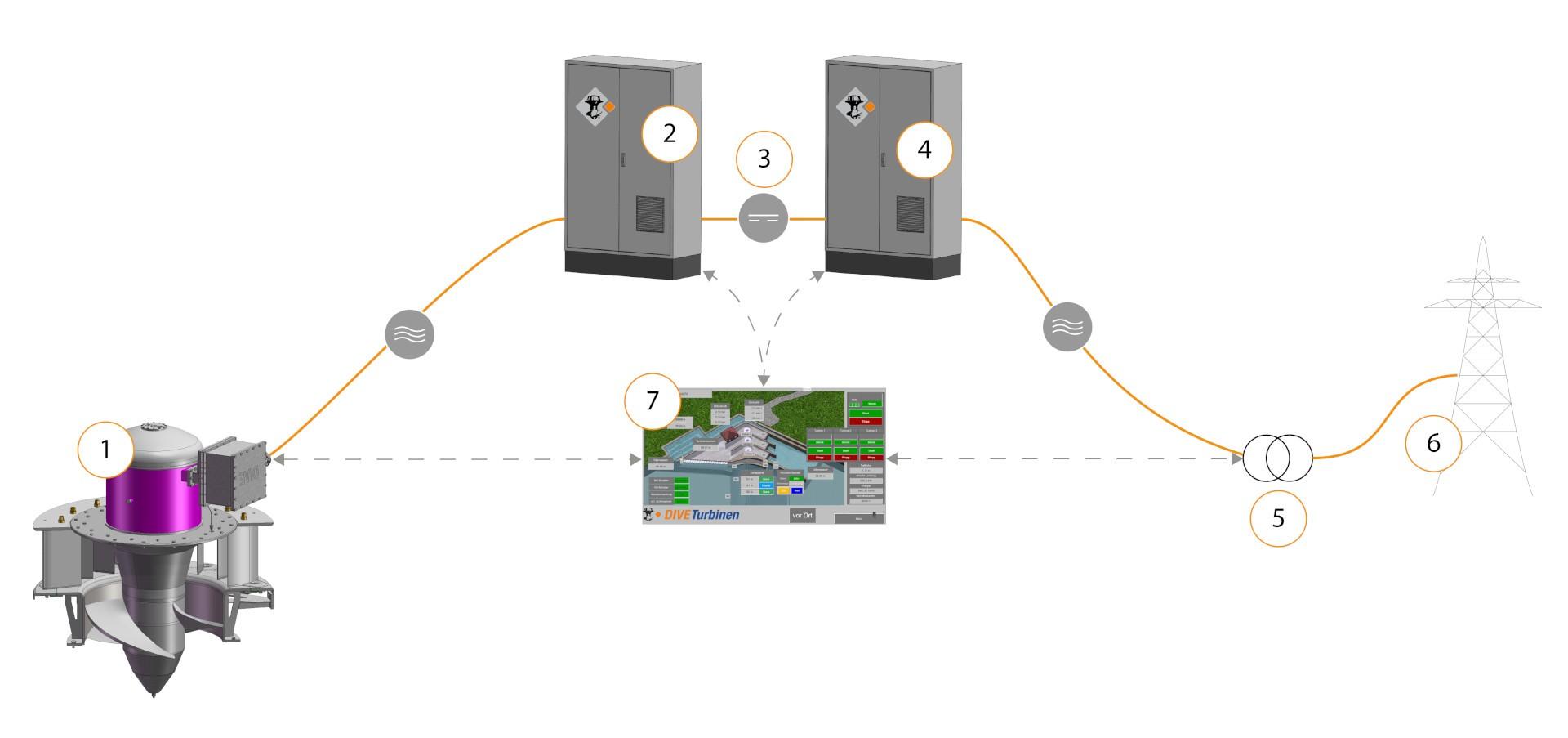DIVE-Turbine_double_regulation.jpg